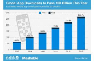 Mais de 100 bilhões de aplicativos e as Políticas de Privacidade
